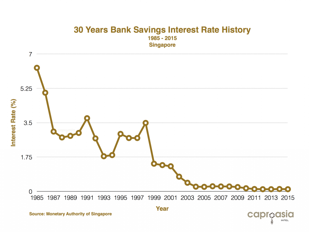 Bank Rates Savings Account Rates Highest CD Rates