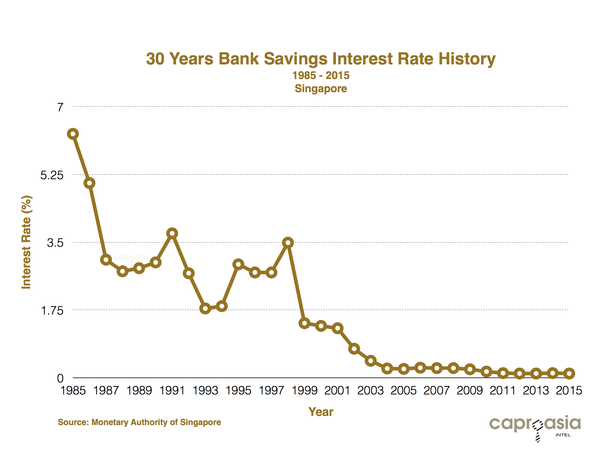 Singapore Bank Interest Rate 30 Years
