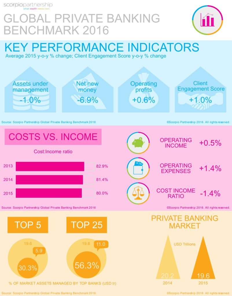 Global Private Banking Benchmark 2016 Infographics Scorpiopartnership