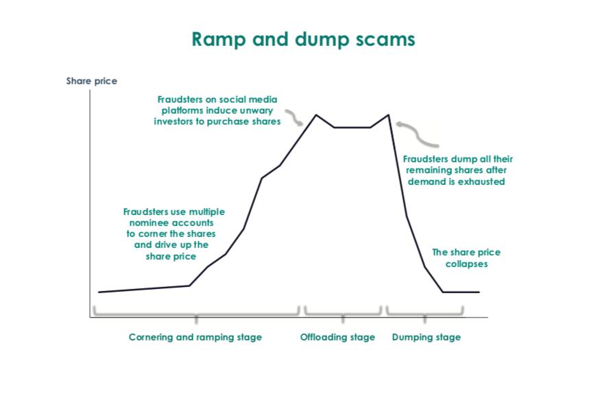 SFC Ramp Dump