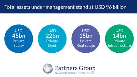 Partners Group AUM