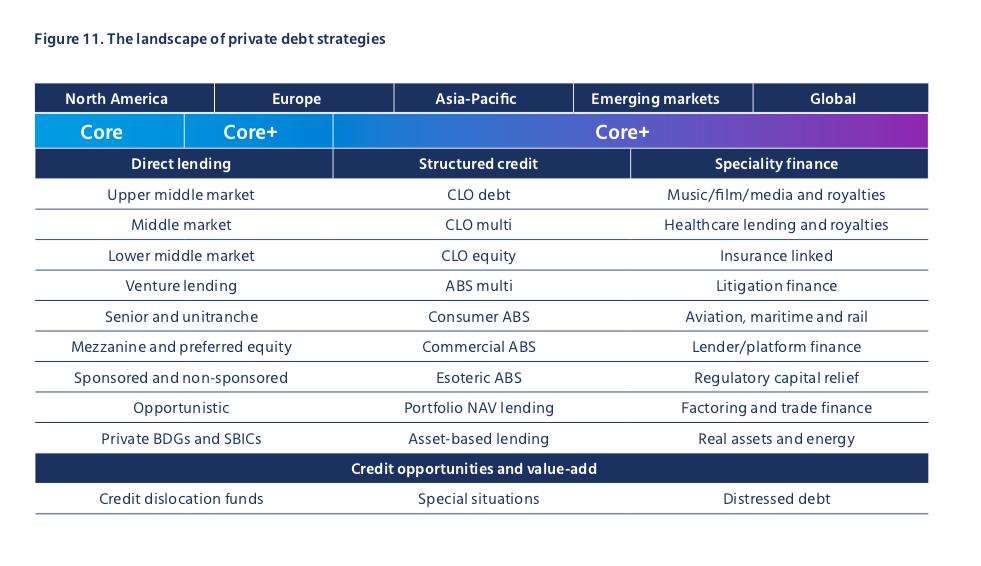 Mercer Private Debt Strategies