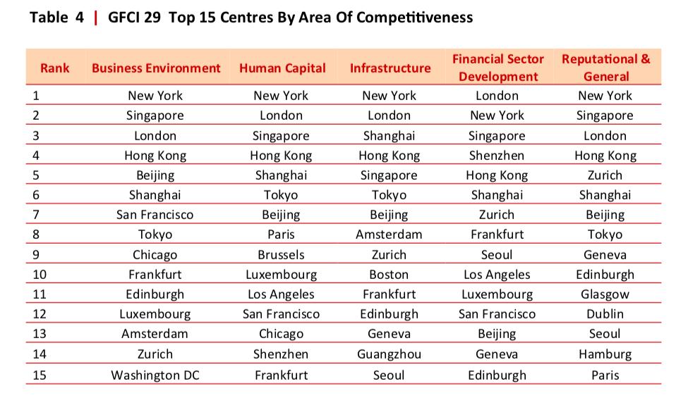 GFCI 29 Top 15 Financial Centres