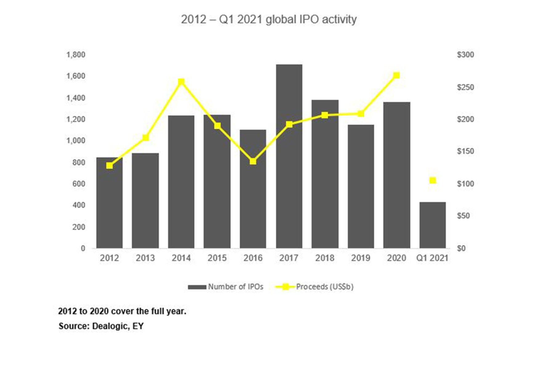 EY Global IPO Activity 2021 Q1 History