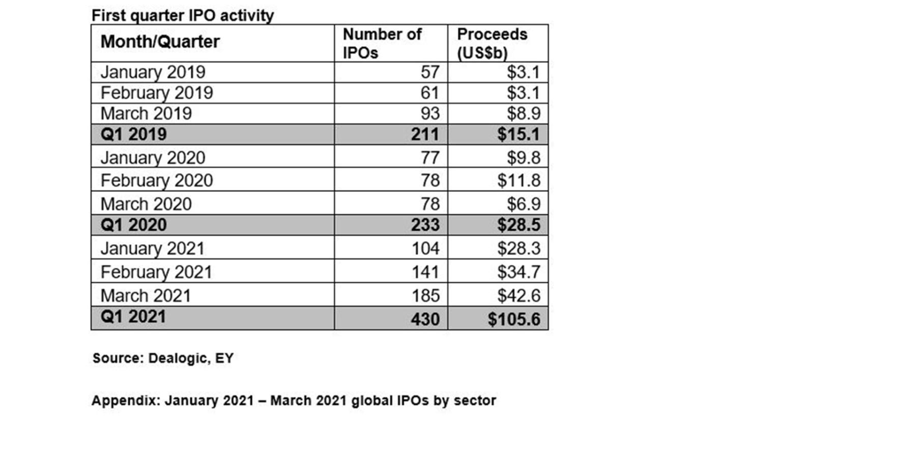 EY Global IPO Activity 2021 Q1 Proceeds Deals
